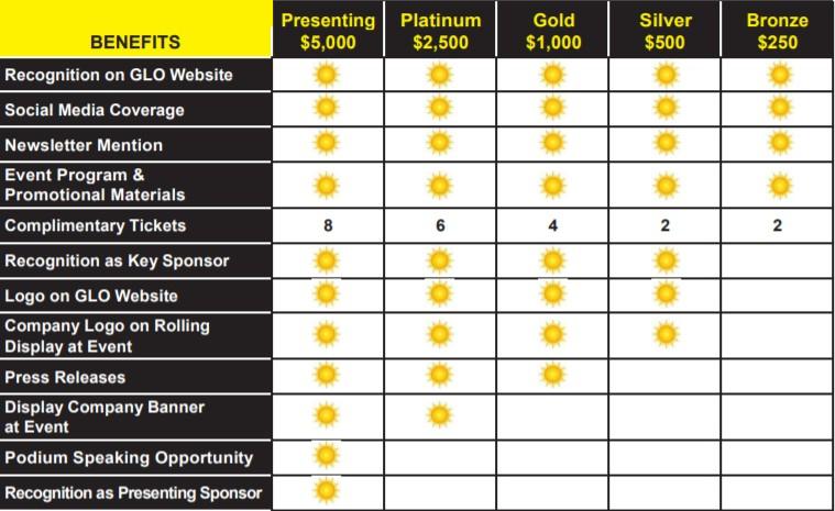 GloFest Sponsorship Levels